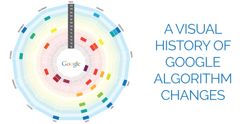 A Visual History of Google Algorithm Changes #infographic #SEO