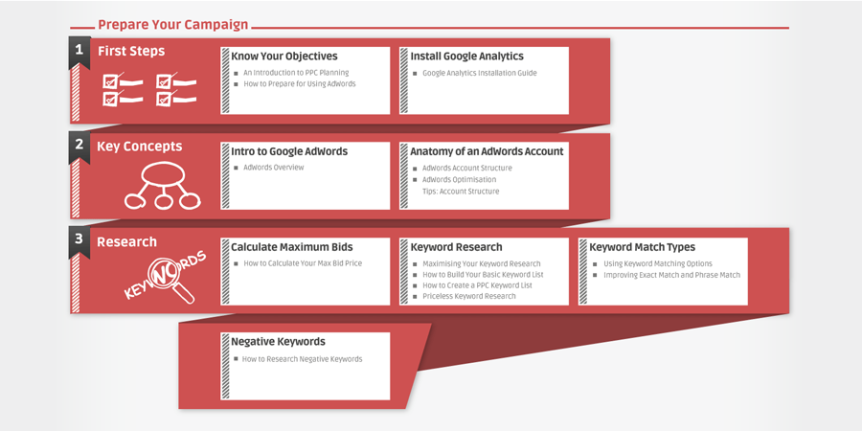 Using Google Adwords - The Small Business Guide Interactive #infographic